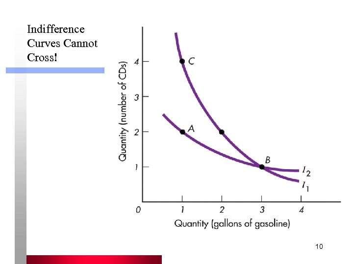 Indifference Curves Cannot Cross! 10