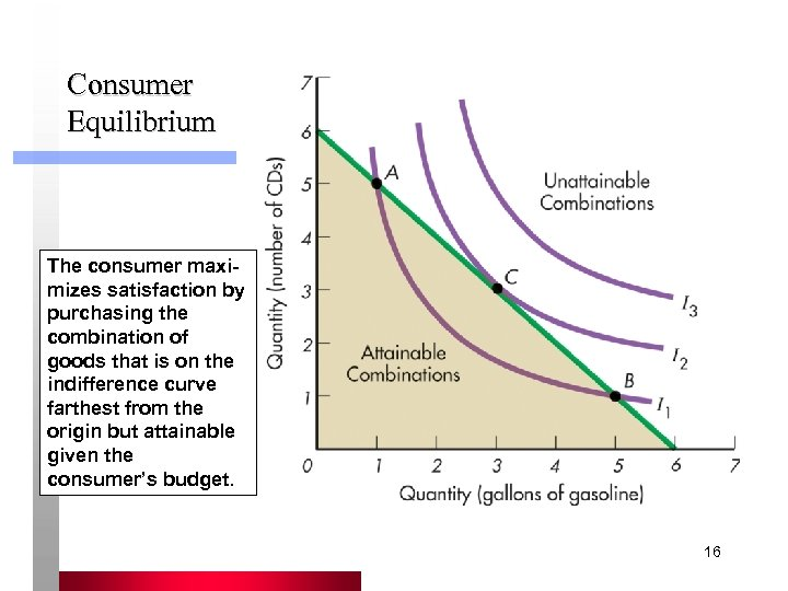 Consumer Equilibrium The consumer maximizes satisfaction by purchasing the combination of goods that is