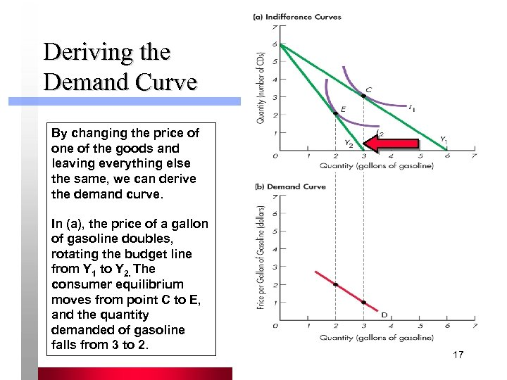Deriving the Demand Curve By changing the price of one of the goods and