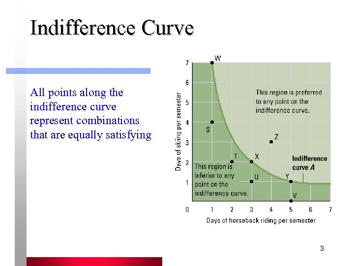 Indifference Curve All points along the indifference curve represent combinations that are equally satisfying