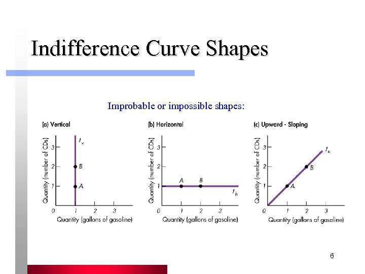 Indifference Curve Shapes Improbable or impossible shapes: 6