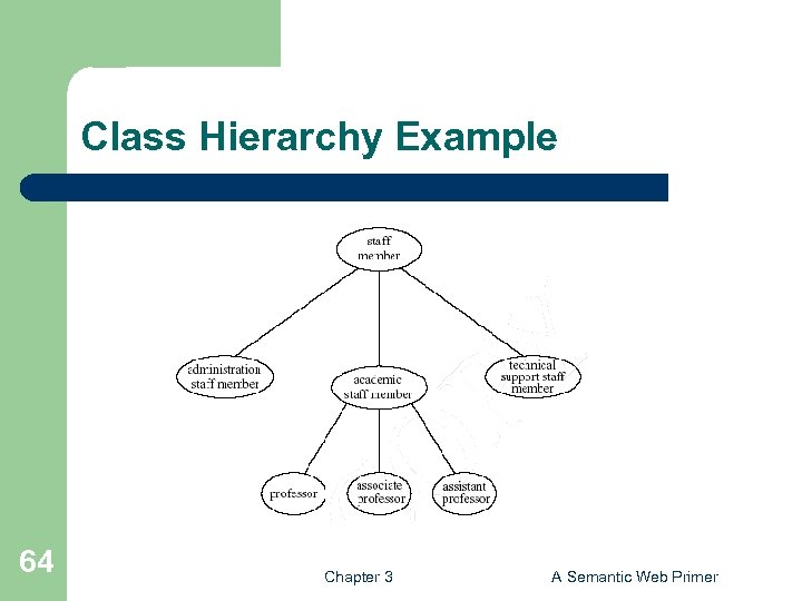 Class Hierarchy Example 64 Chapter 3 A Semantic Web Primer