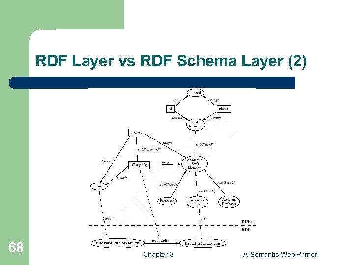RDF Layer vs RDF Schema Layer (2) 68 Chapter 3 A Semantic Web Primer