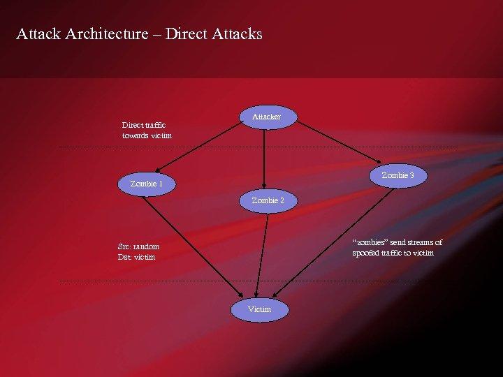 Attack Architecture – Direct Attacks Direct traffic towards victim Attacker Zombie 3 Zombie 1