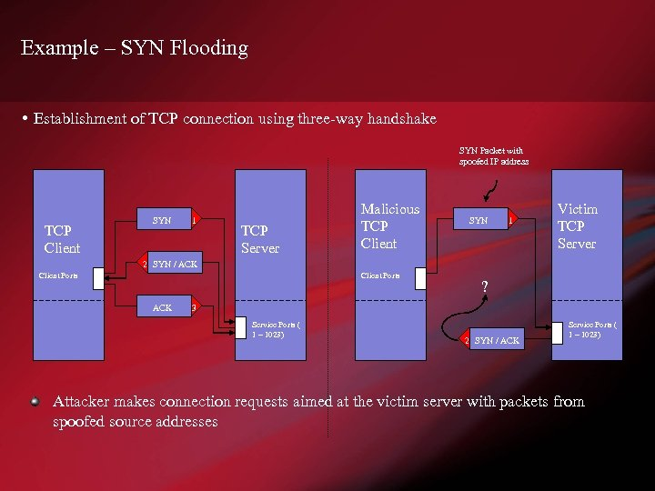 Example – SYN Flooding • Establishment of TCP connection using three-way handshake SYN Packet