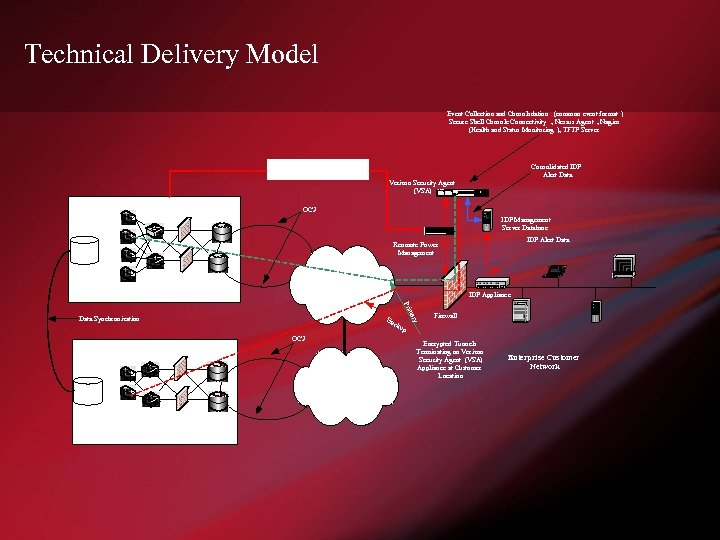 Technical Delivery Model Event Collection and Consolodation (common event format ) Secure Shell Console