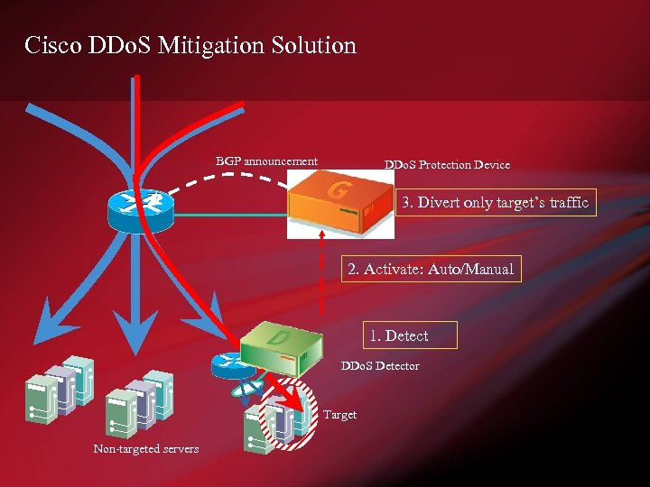 Cisco DDo. S Mitigation Solution BGP announcement DDo. S Protection Device 3. Divert only
