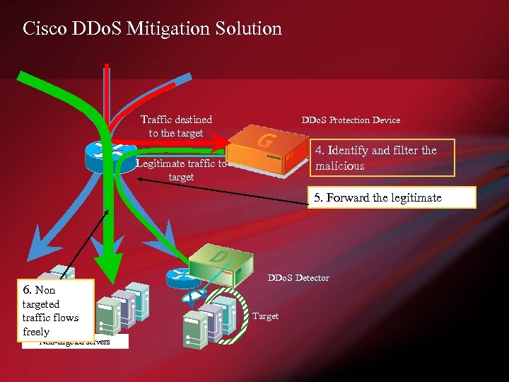 Cisco DDo. S Mitigation Solution Traffic destined to the target DDo. S Protection Device