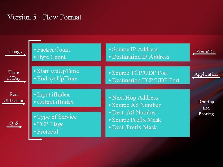 Version 5 - Flow Format • Packet Count • Byte Count • Source IP