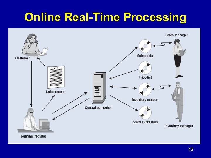 Online Real-Time Processing 12