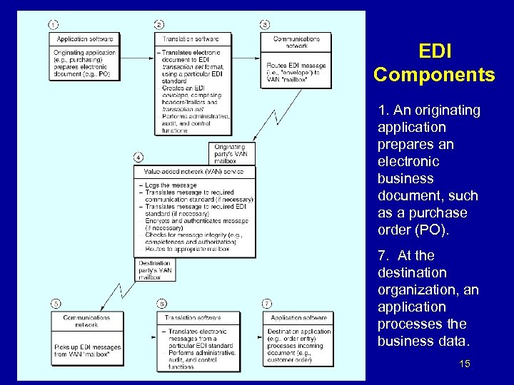EDI Components 1. An originating application prepares an electronic business document, such as a