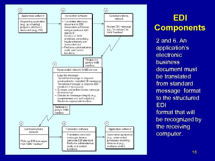 EDI Components 2 and 6. An application's electronic business document must be translated from