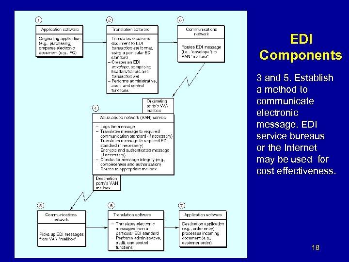 EDI Components 3 and 5. Establish a method to communicate electronic message. EDI service