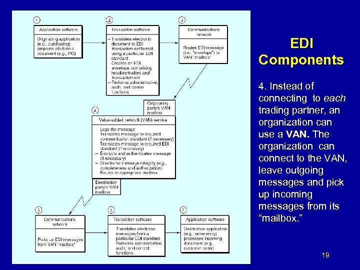 EDI Components 4. Instead of connecting to each trading partner, an organization can use
