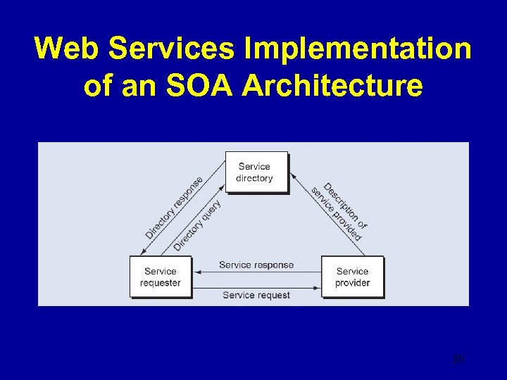 Web Services Implementation of an SOA Architecture 20