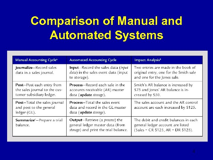 Comparison of Manual and Automated Systems 4