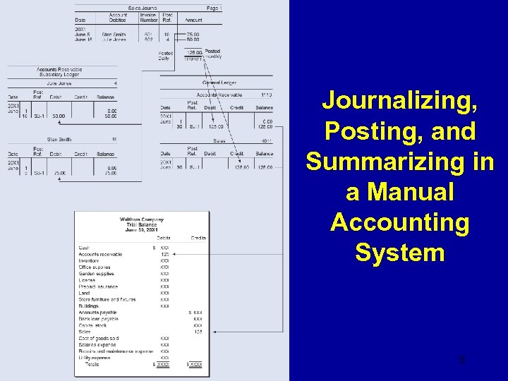 Journalizing, Posting, and Summarizing in a Manual Accounting System 5