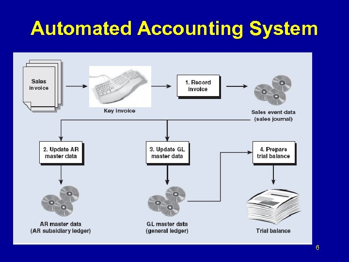 Automated Accounting System 6