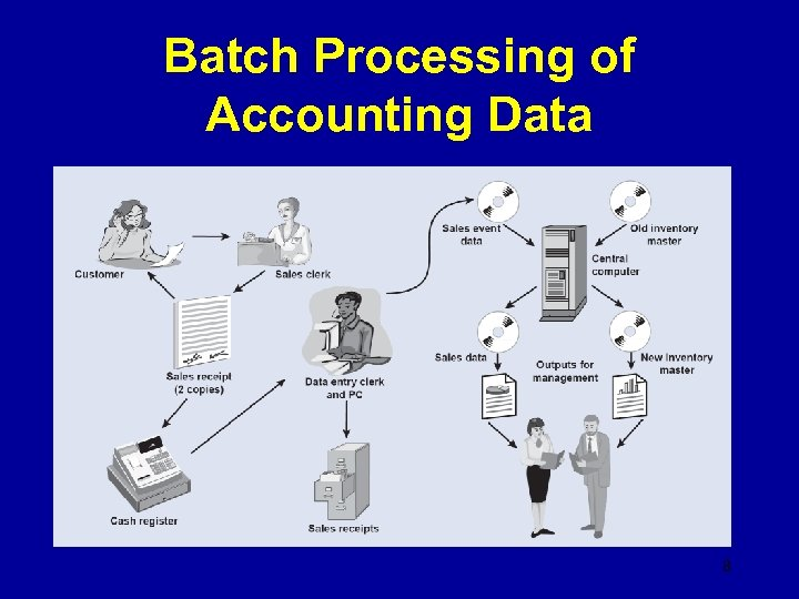 Batch Processing of Accounting Data 8