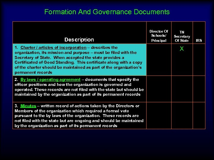 Formation And Governance Documents Director Of Schools/ Principal Description 1. Charter / articles of