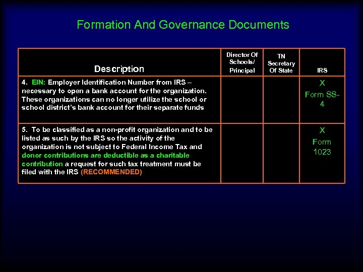 Formation And Governance Documents Director Of Schools/ Principal Description 4. EIN: Employer Identification Number