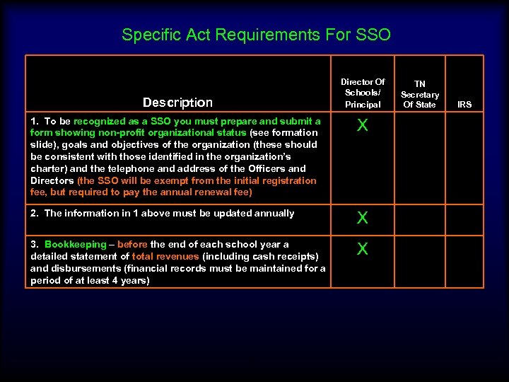 Specific Act Requirements For SSO Director Of Schools/ Principal Description 1. To be recognized