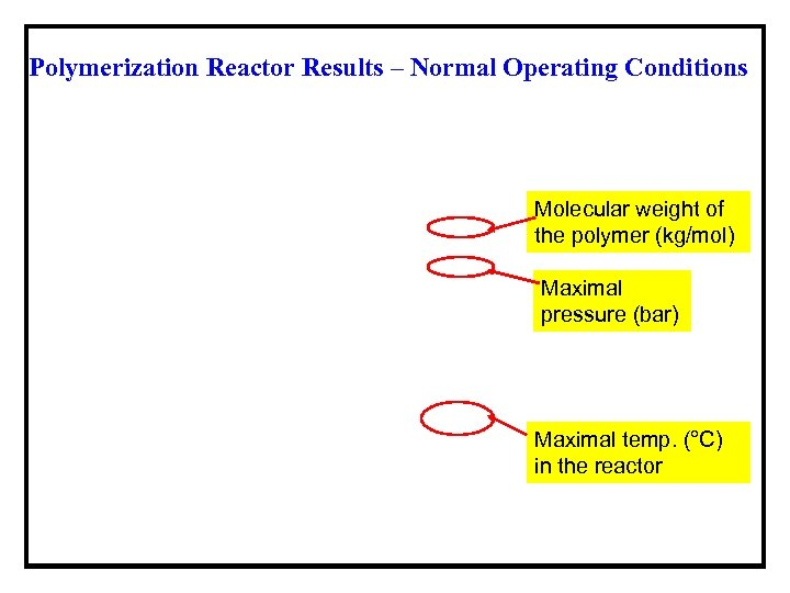 Polymerization Reactor Results – Normal Operating Conditions Molecular weight of the polymer (kg/mol) Maximal