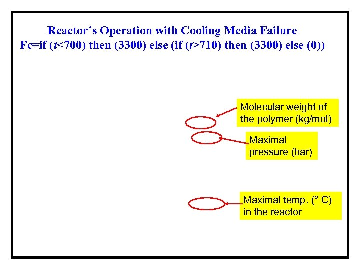 Reactor's Operation with Cooling Media Failure Fc=if (t<700) then (3300) else (if (t>710) then