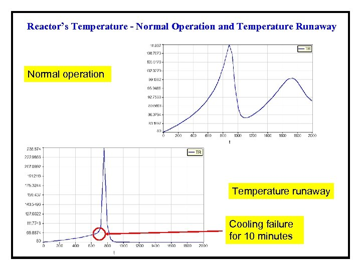 Reactor's Temperature - Normal Operation and Temperature Runaway Normal operation Temperature runaway Cooling failure