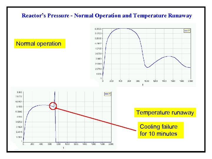 Reactor's Pressure - Normal Operation and Temperature Runaway Normal operation Temperature runaway Cooling failure