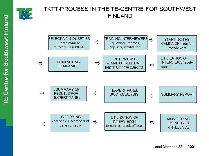 TE Centre for Southwest Finland TKTT-PROCESS IN THE TE-CENTRE FOR SOUTHWEST FINLAND SELECTING INDUSRTIES
