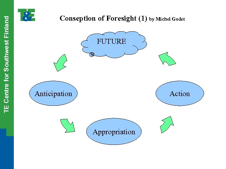TE Centre for Southwest Finland Conseption of Foresight (1) by Michel Godet FUTURE Anticipation