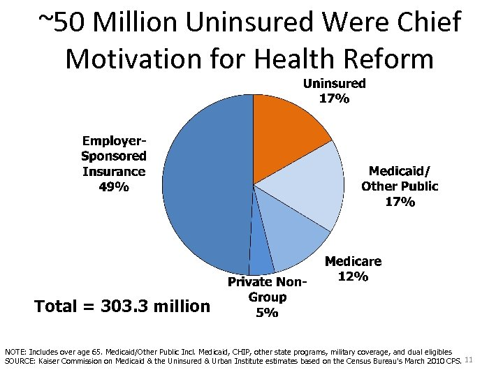 ~50 Million Uninsured Were Chief Motivation for Health Reform Total = 303. 3 million
