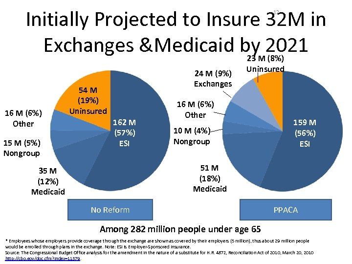Initially Projected to Insure 32 M in Exchanges &Medicaid by. M 2021 23 (8%)