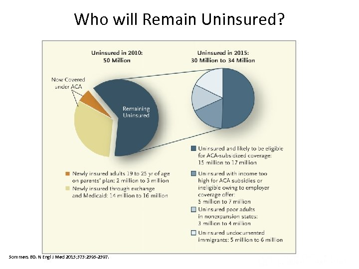 Who will Remain Uninsured? Sommers BD. N Engl J Med 2015; 373: 2395 -2397.