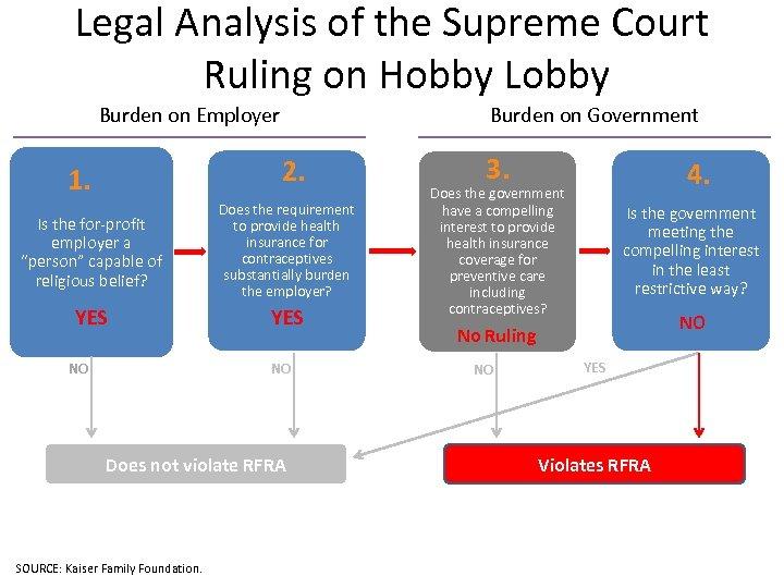 Legal Analysis of the Supreme Court Ruling on Hobby Lobby Burden on Employer Burden