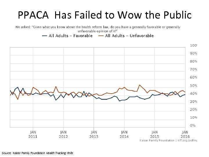 PPACA Has Failed to Wow the Public Source: Kaiser Family Foundation Health Tracking Polls