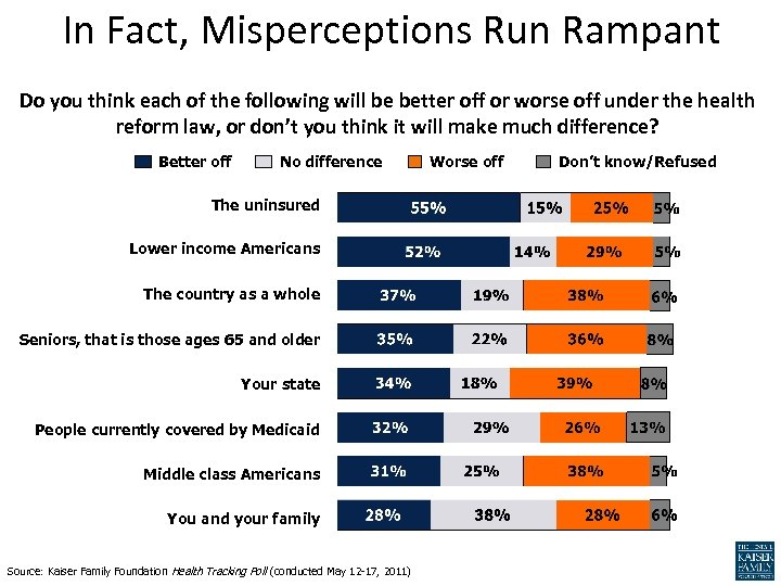 In Fact, Misperceptions Run Rampant Do you think each of the following will be