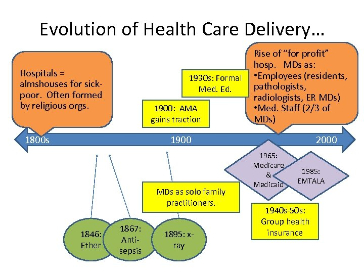 Evolution of Health Care Delivery… Hospitals = almshouses for sickpoor. Often formed by religious
