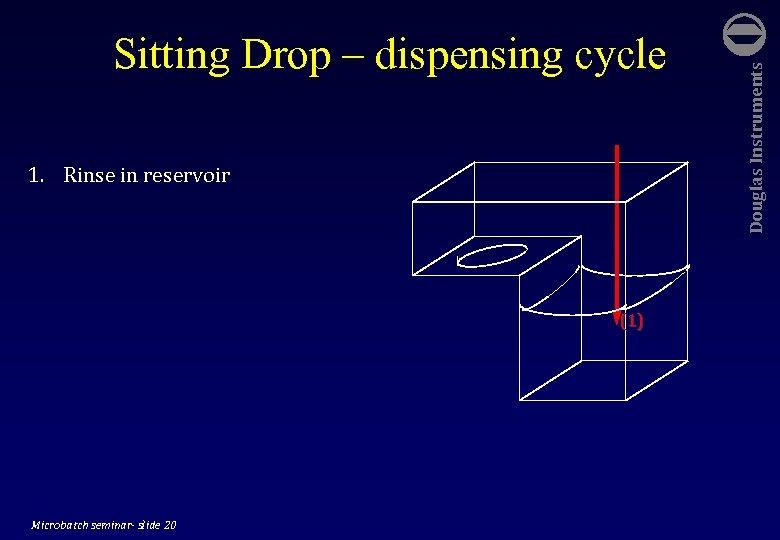 1. Rinse in reservoir (1) Microbatch seminar- slide 20 Douglas Instruments Sitting Drop