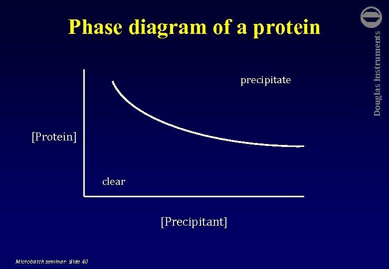 precipitate [Protein] clear [Precipitant] Microbatch seminar- slide 40 Douglas Instruments Phase diagram of