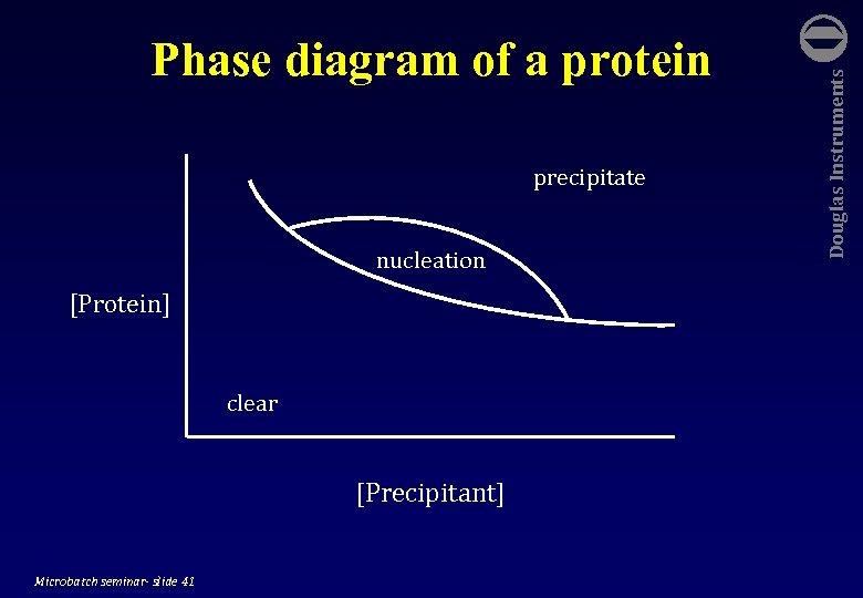 precipitate nucleation [Protein] clear [Precipitant] Microbatch seminar- slide 41 Douglas Instruments Phase diagram