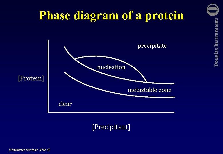 precipitate nucleation [Protein] metastable zone clear [Precipitant] Microbatch seminar- slide 42 Douglas Instruments