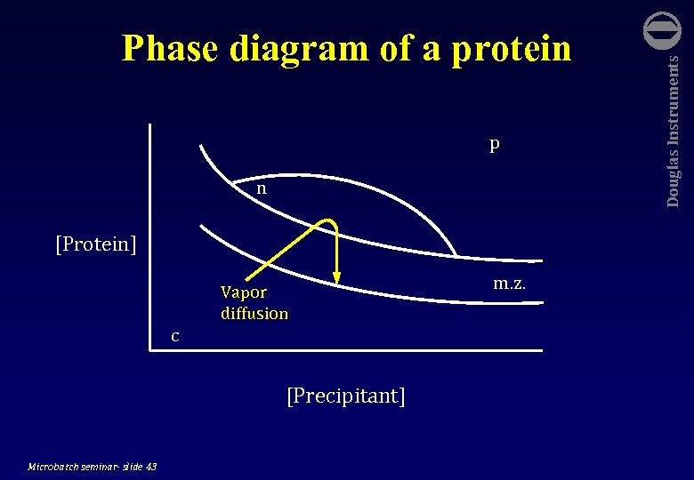 p n [Protein] c Vapor diffusion [Precipitant] Microbatch seminar- slide 43 m. z.