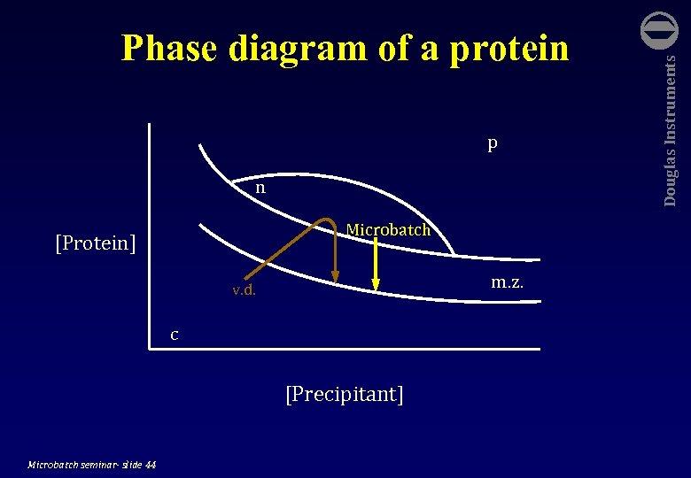 p n Microbatch [Protein] m. z. v. d. c [Precipitant] Microbatch seminar- slide