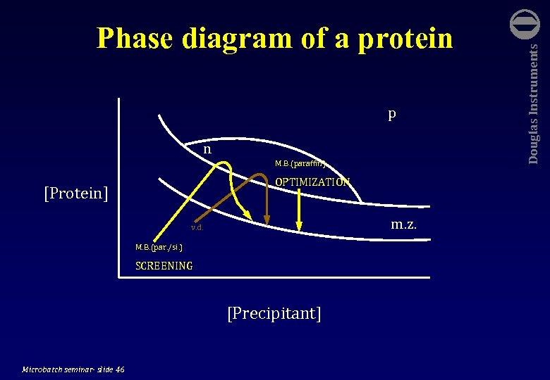 p n M. B. (paraffin) OPTIMIZATION [Protein] m. z. v. d. M. B.