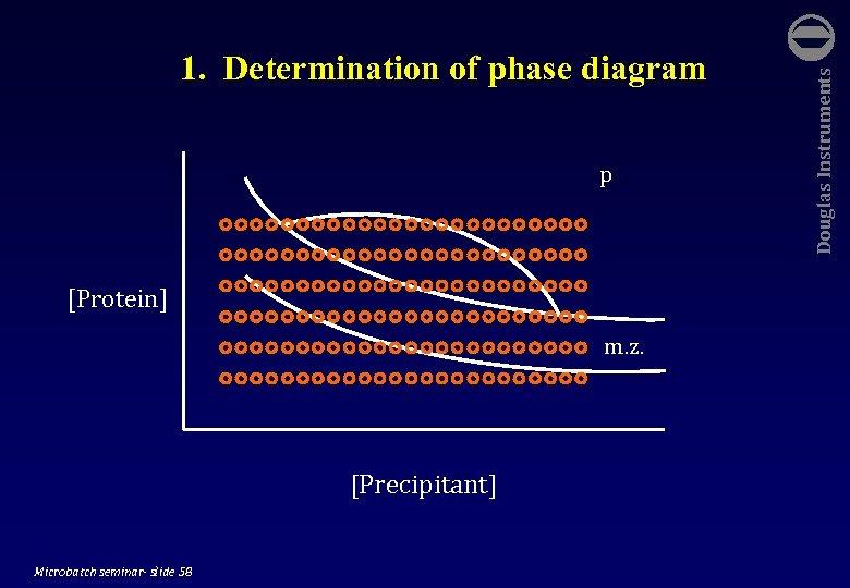 p [Protein] m. z. [Precipitant] Microbatch seminar- slide 58 Douglas Instruments 1. Determination