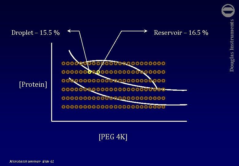 Reservoir – 16. 5 % [Protein] [PEG 4 K] Microbatch seminar- slide 61 Douglas
