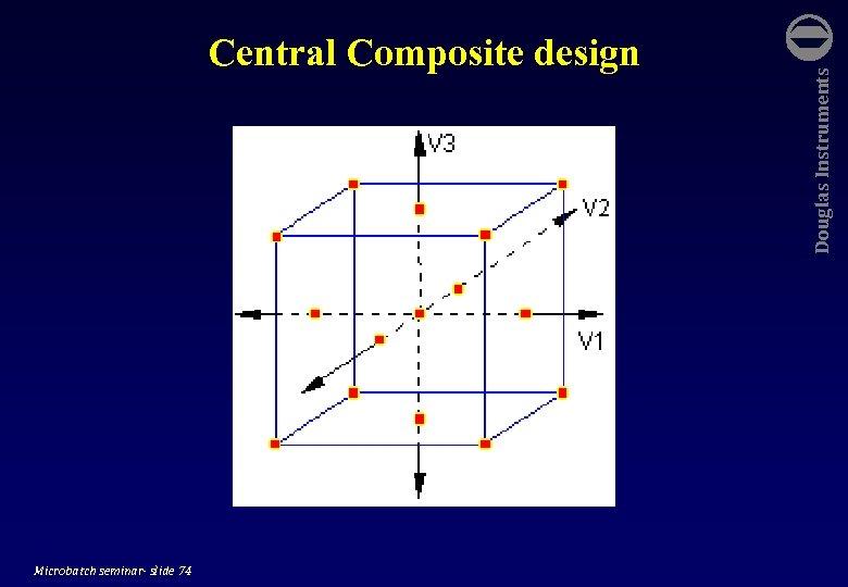 Microbatch seminar- slide 74 Douglas Instruments Central Composite design