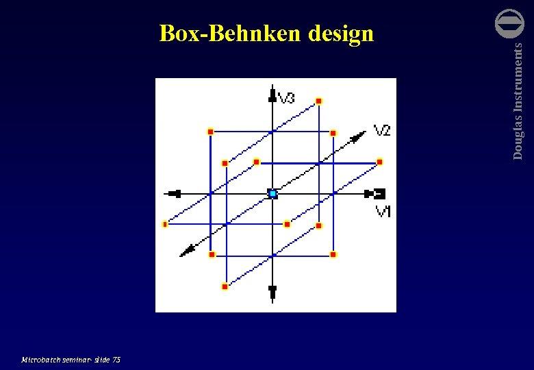 Microbatch seminar- slide 75 Douglas Instruments Box-Behnken design